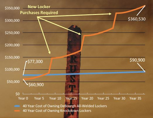 Locker Lifecycle Cost Chart