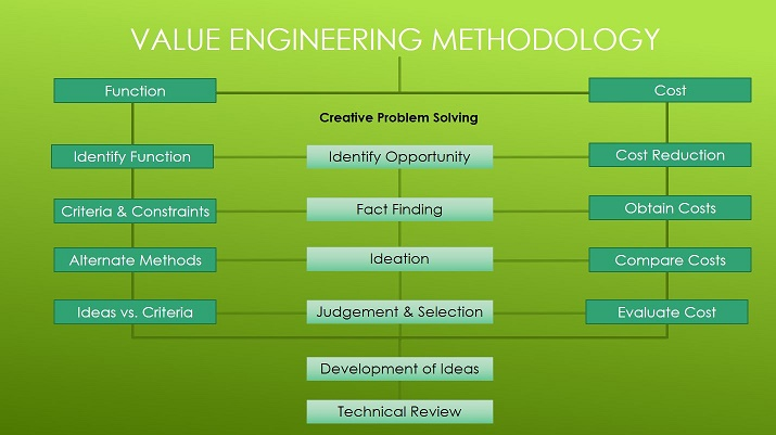 Are your value engineered products selling you short for Value engineered