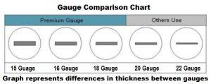 Gauge Comparison